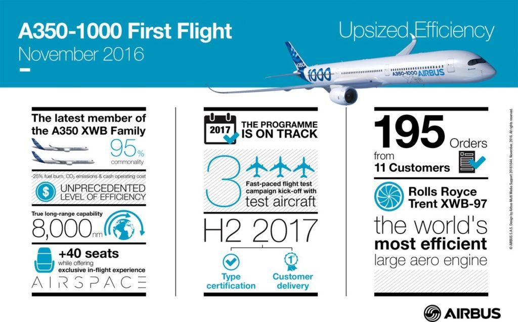 a350-1000-infografic