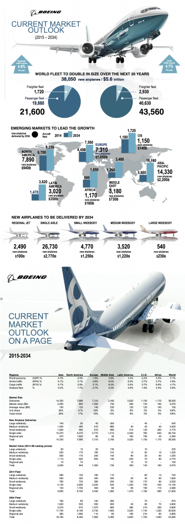 boeing_infographic