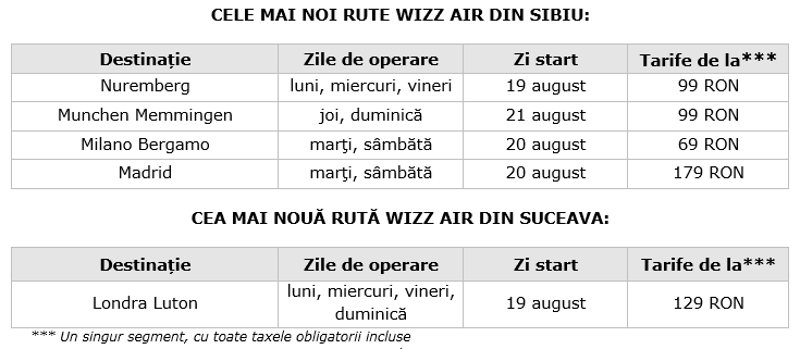 destinatii wizz sibiu
